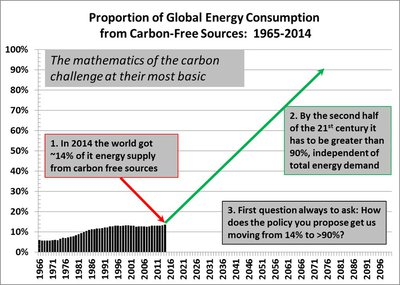 The carbon challenge.